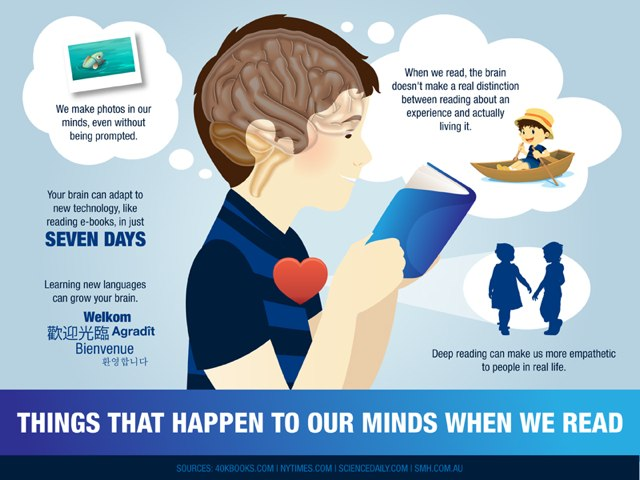 things that happen to our brain